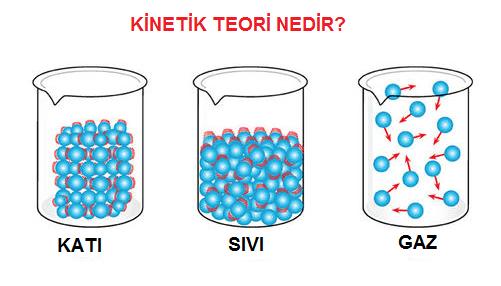 kinetik-teori-nedir